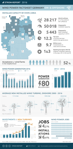 wind power germany data