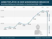 Arbeitsplätze Windkraft, Jobs in der Windenergie