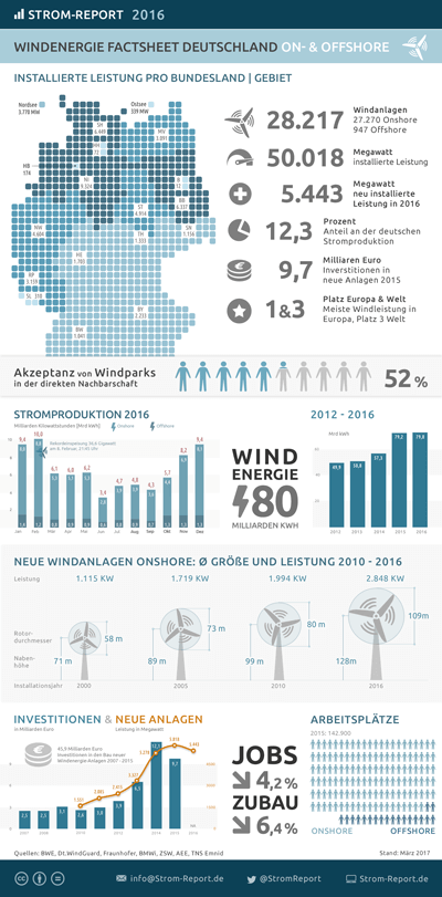 Windenergie Deutschland | Statistik & Infografiken | Strom-Report