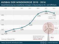 Entwicklung der Windenergie in Deutschland