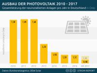 Neu installierte Photovoltaik-Anlagen (Solaranlagen) in Deutschland 2015