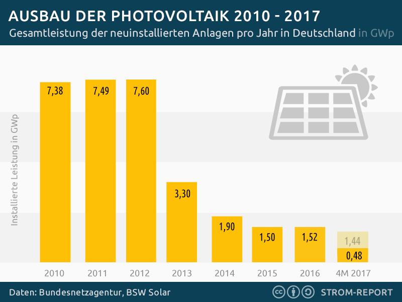Photovoltaik Neuinstallationen 2010 – 2017