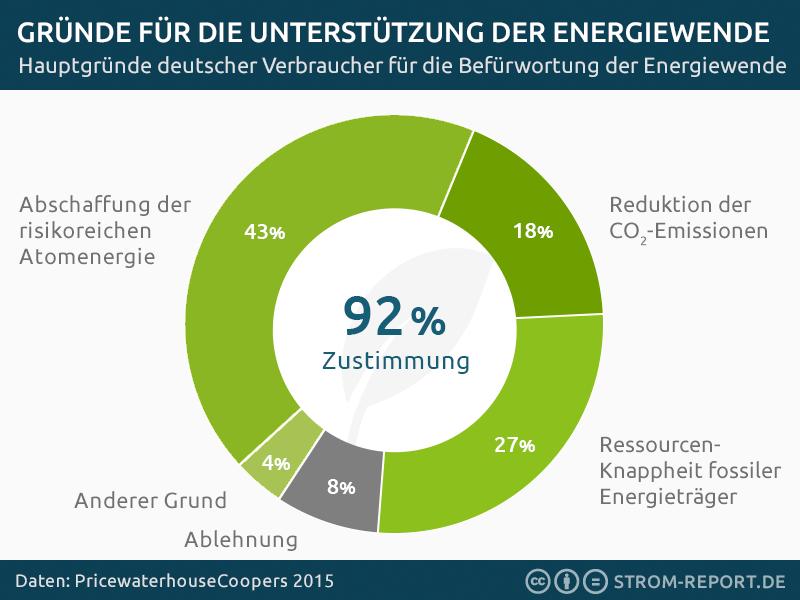 Unterstützung der Energiewende, erneuerbarer Energien und Ökostrom